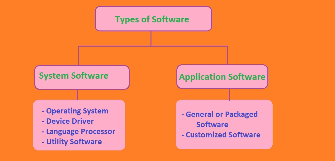 introduction to computing lecture 9 10 software ppt video online
