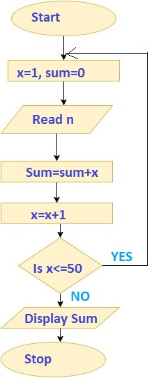 Algorithm And Flowchart Explained With Examples