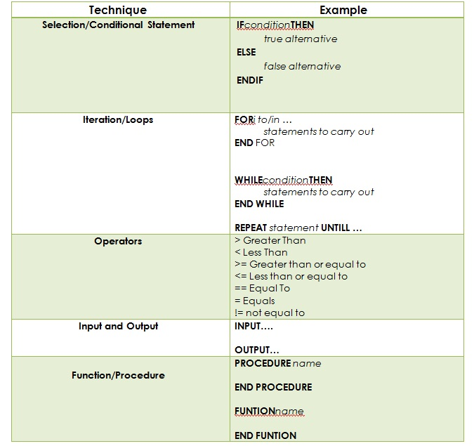Pseudocode Examples Of Pseudocode How To Write