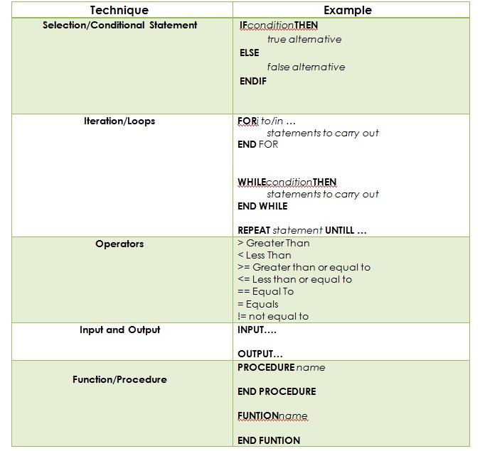 keywords used in pseudocode