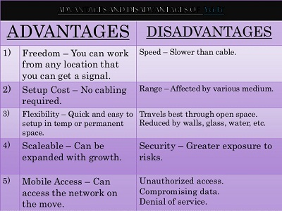advantages and disadvantages of Wi-Fi